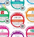 京都都府コミュニティFM9局紹介チラシ(2020年版)裏面